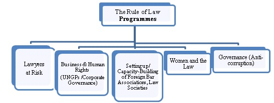 rule of law programmes chart