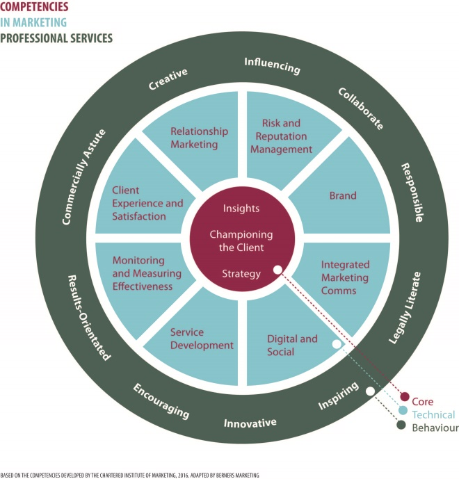 Marketing competencies for legal firms